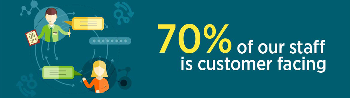 70% of our staff is customer facing