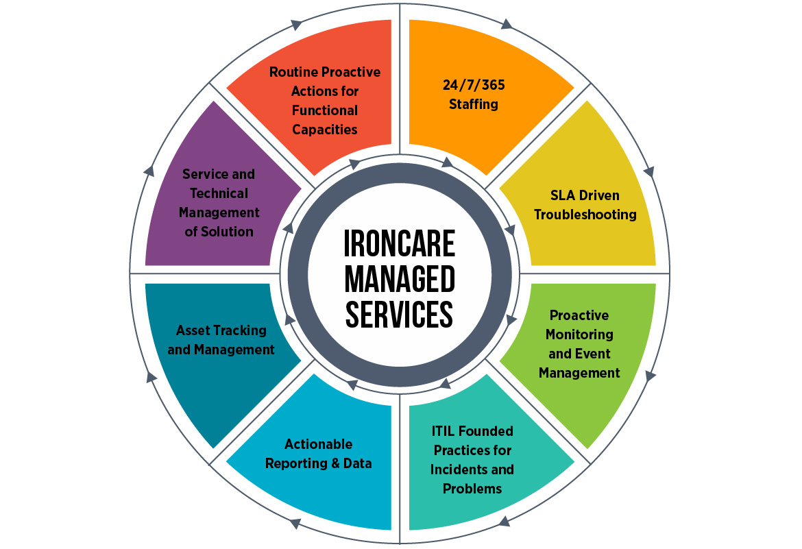 IronCare Managed Services