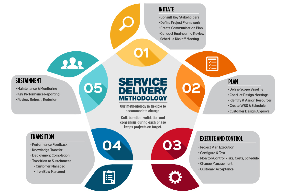 service delivery methodology