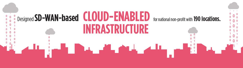 SD-wan-based-cloud